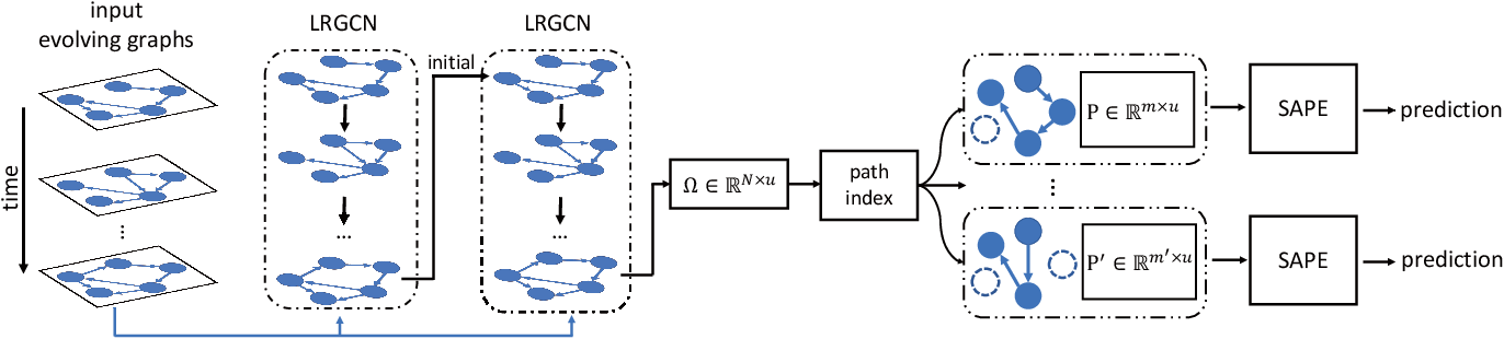 Figure 3 for Predicting Path Failure In Time-Evolving Graphs