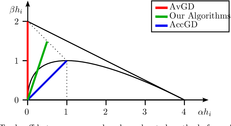 Figure 2 for From Averaging to Acceleration, There is Only a Step-size