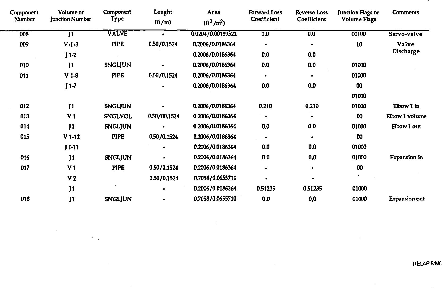 Table 4 2 from NUREG / IA-0093 International ' Agreement