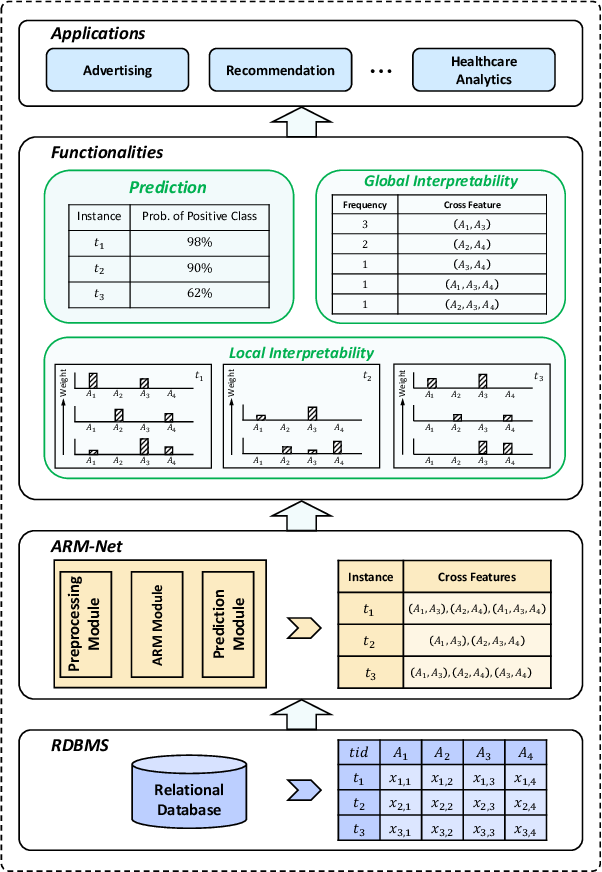Figure 1 for ARM-Net: Adaptive Relation Modeling Network for Structured Data