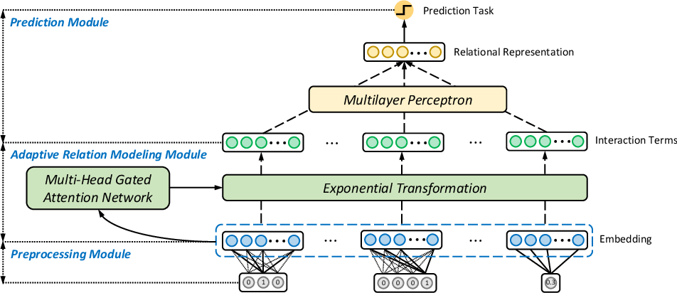 Figure 3 for ARM-Net: Adaptive Relation Modeling Network for Structured Data