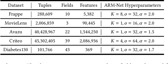 Figure 2 for ARM-Net: Adaptive Relation Modeling Network for Structured Data