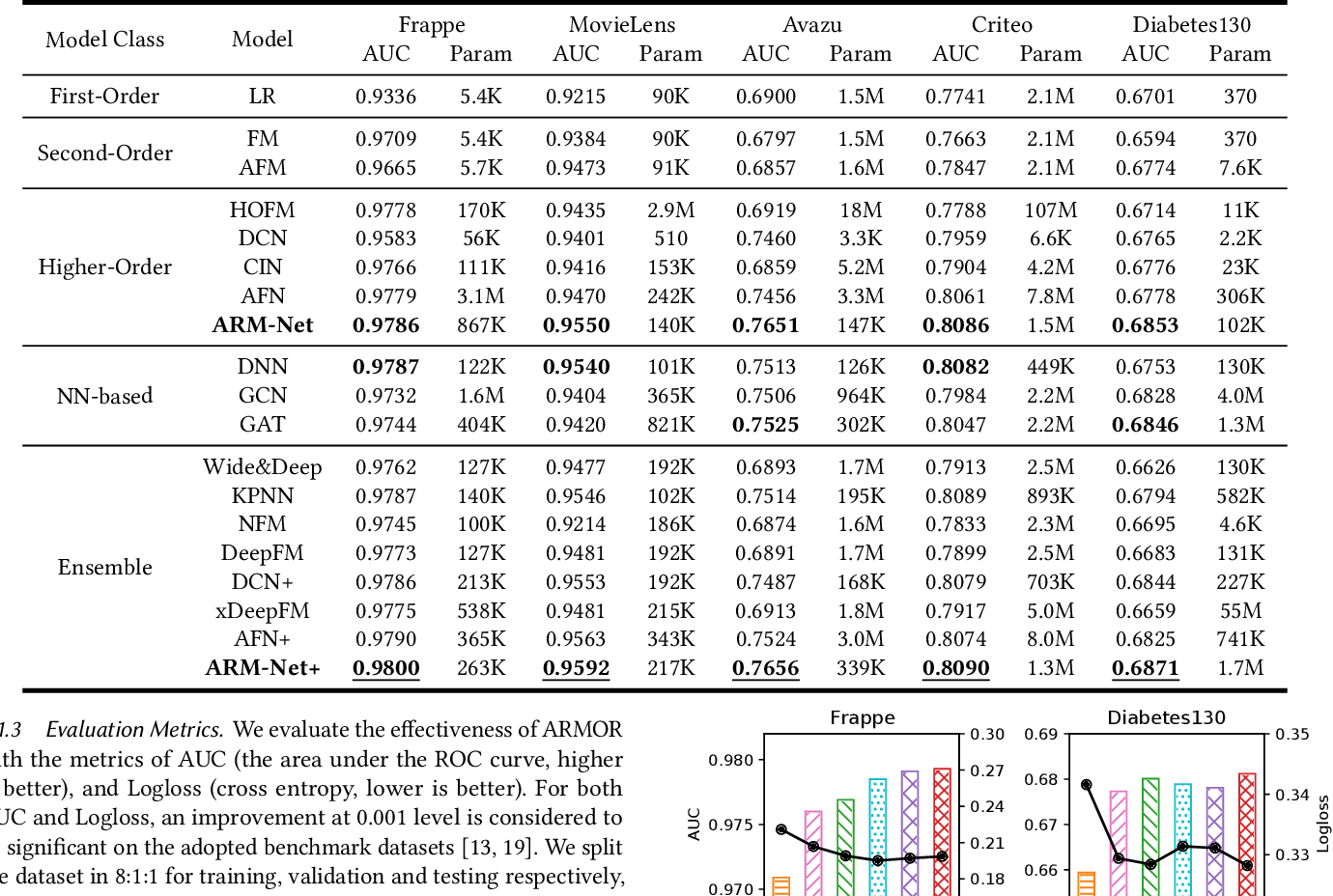 Figure 4 for ARM-Net: Adaptive Relation Modeling Network for Structured Data