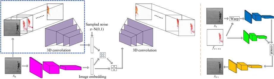 Figure 3 for Flow-Grounded Spatial-Temporal Video Prediction from Still Images