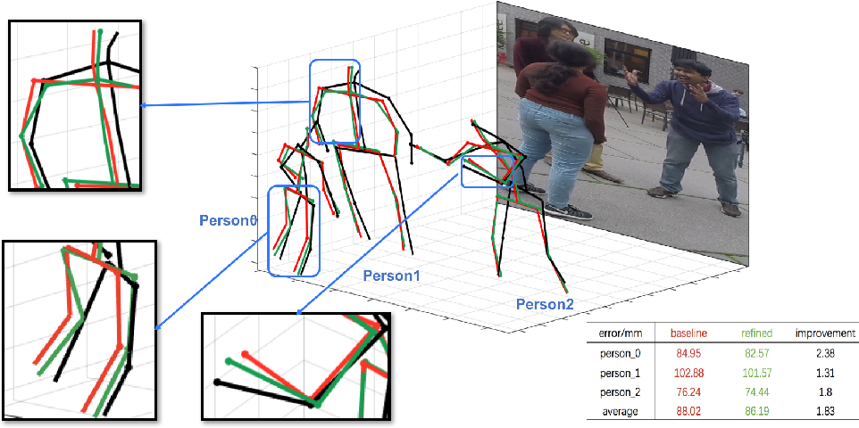 Figure 1 for PI-Net: Pose Interacting Network for Multi-Person Monocular 3D Pose Estimation