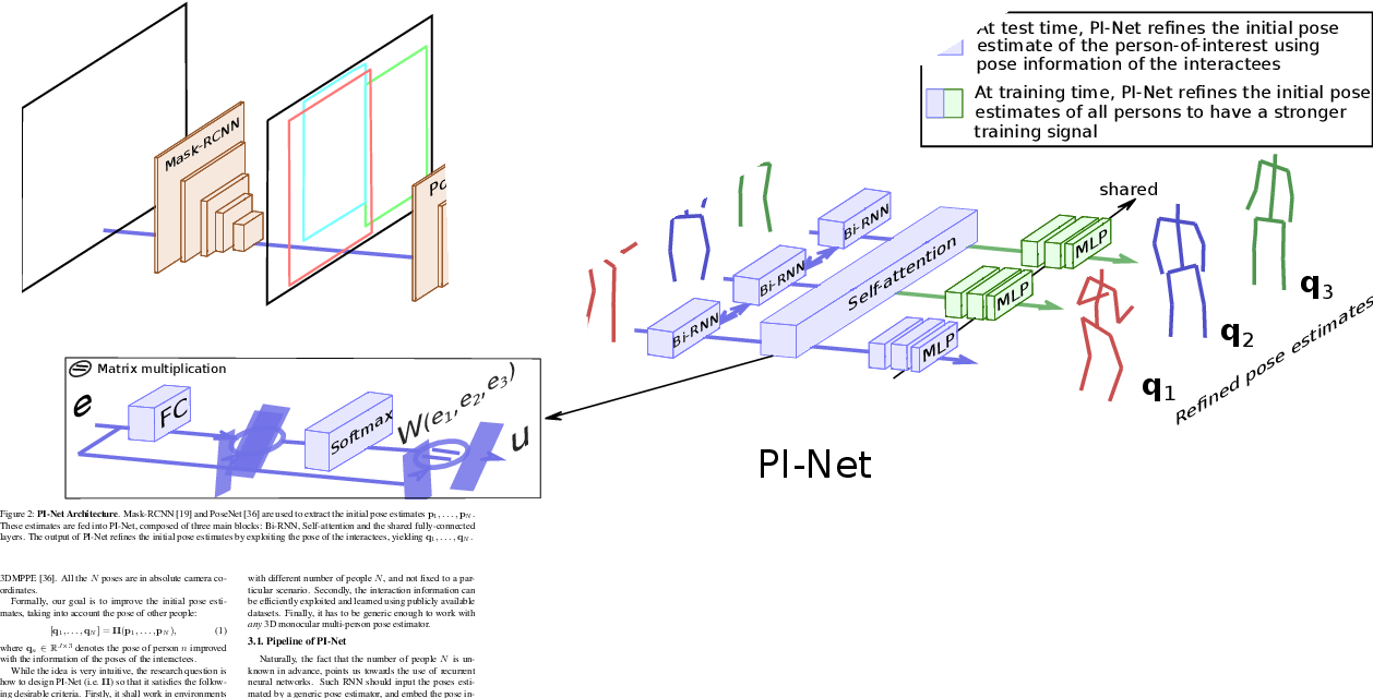 Figure 3 for PI-Net: Pose Interacting Network for Multi-Person Monocular 3D Pose Estimation