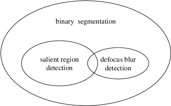 Figure 1 for Defocus Blur Detection via Salient Region Detection Prior