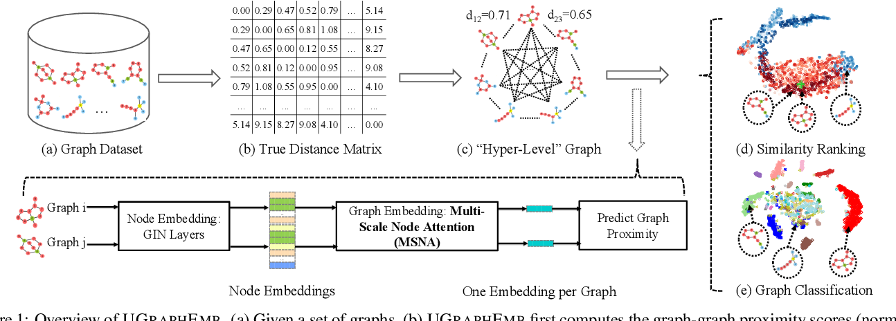 Figure 1 for Unsupervised Inductive Whole-Graph Embedding by Preserving Graph Proximity