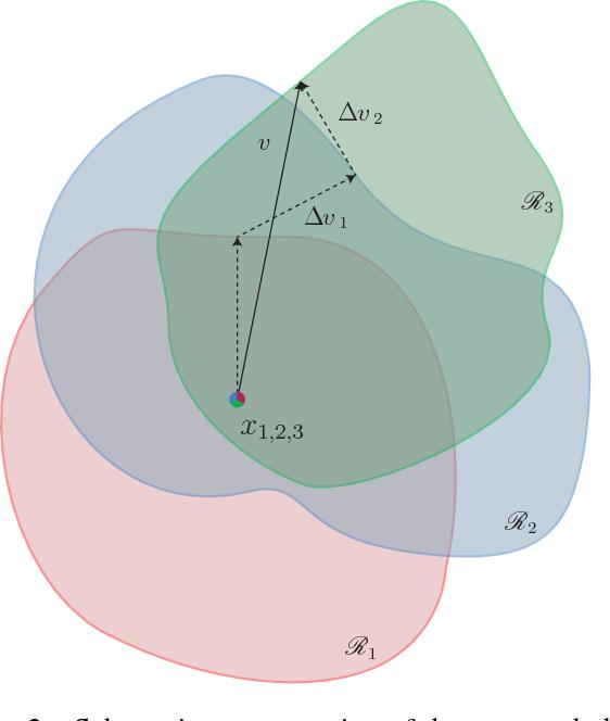 Figure 3 for Universal adversarial perturbations