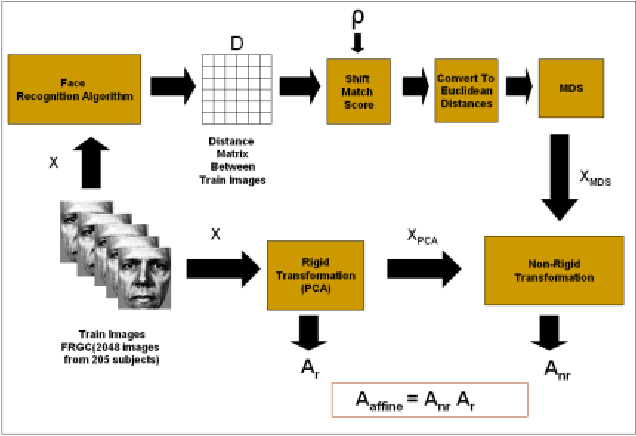 Figure 1 from Designing A ne Transformations based Face Recognition