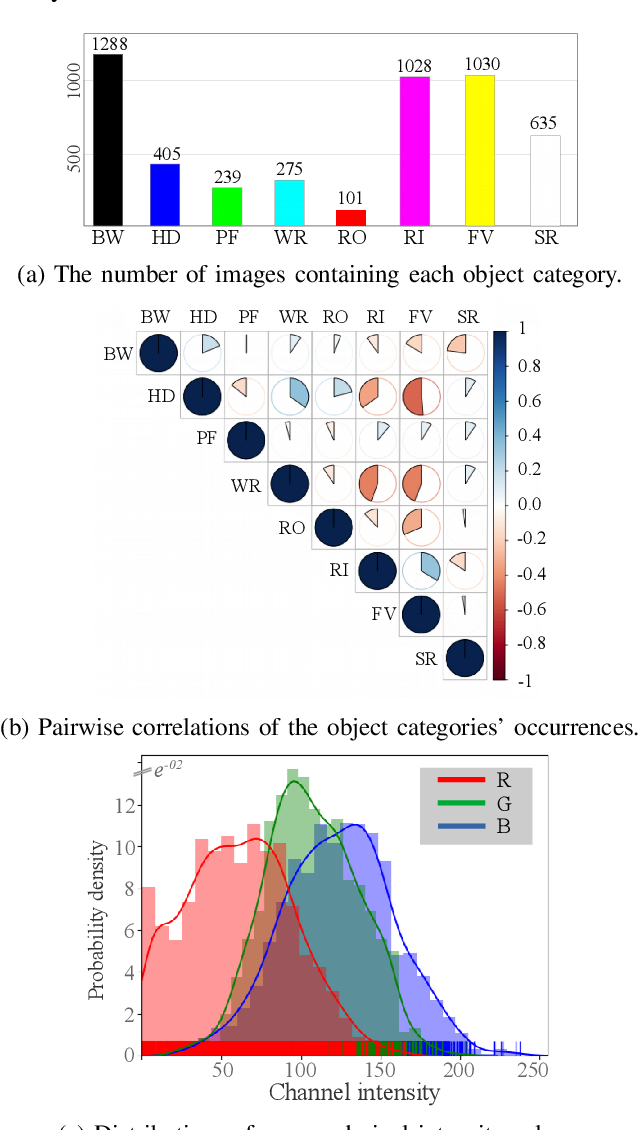 Figure 2 for Semantic Segmentation of Underwater Imagery: Dataset and Benchmark