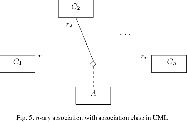 Fig. 5. n-ary association with association class in UML.