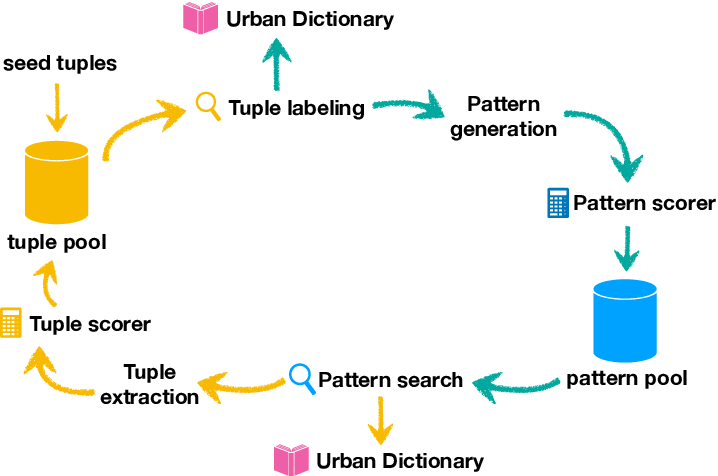 Figure 2 for How to Evaluate Word Representations of Informal Domain?
