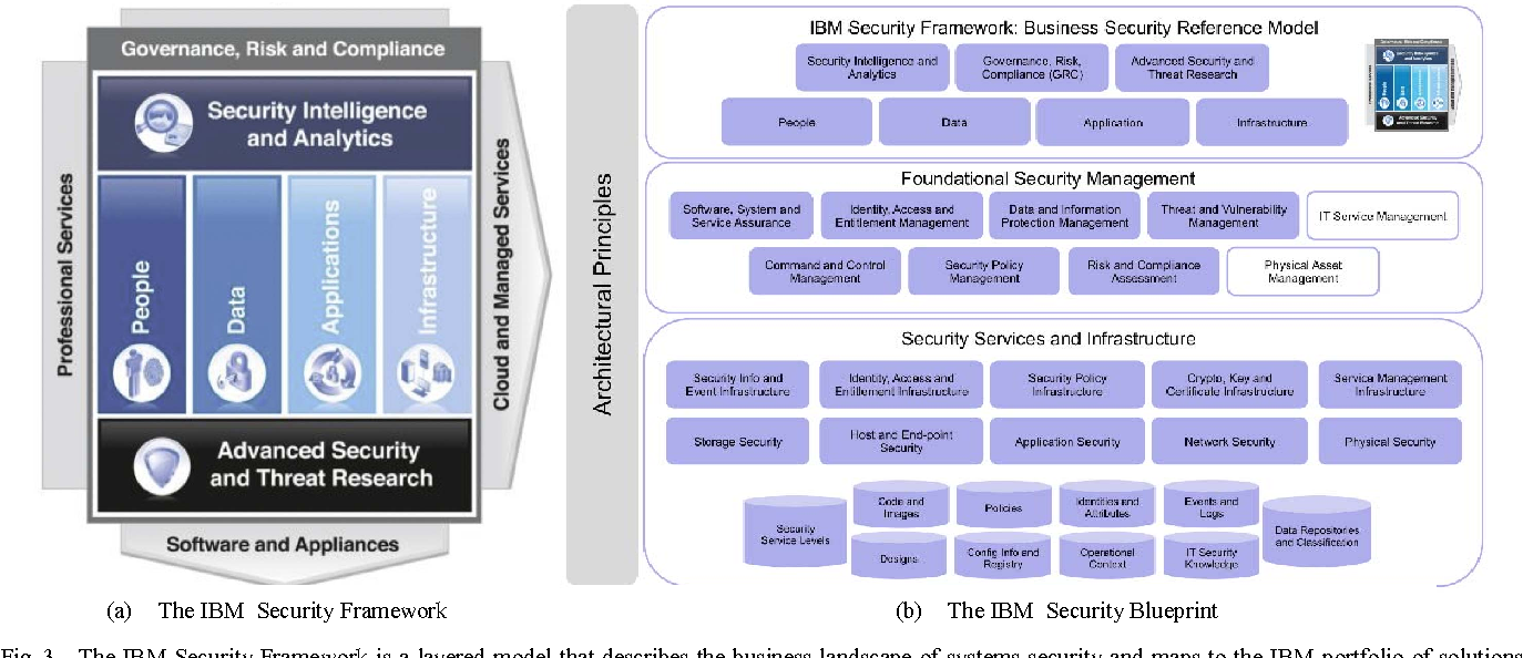 Architecting cyber defense a survey of the leading cyber reference figure 3 malvernweather Gallery