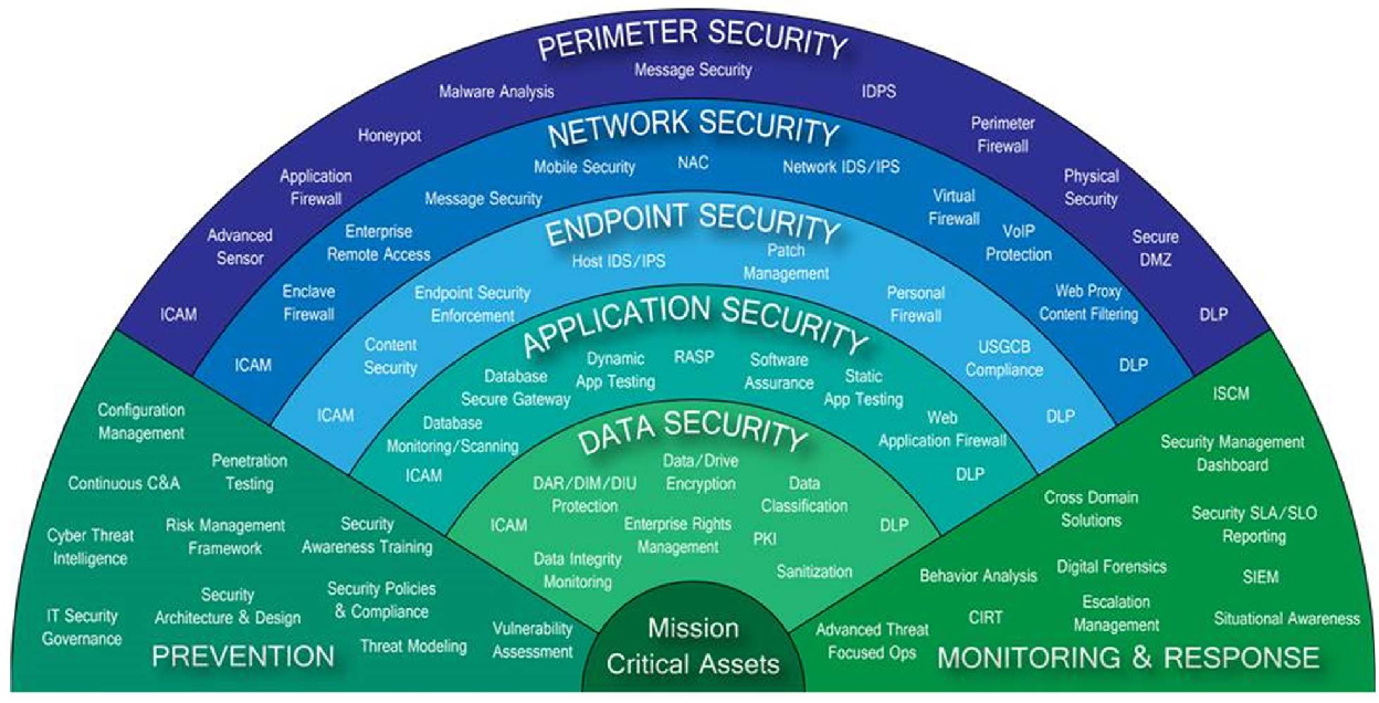 Figure 8 from Architecting Cyber Defense: A Survey of the