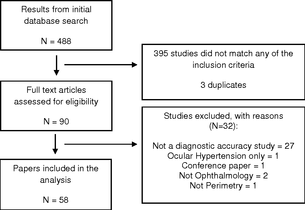 Figure 1 from Methodology and reporting of diagnostic