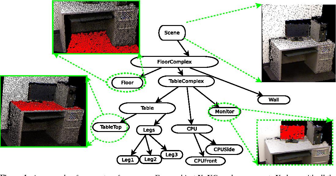 Figure 1 for 3D Scene Grammar for Parsing RGB-D Pointclouds