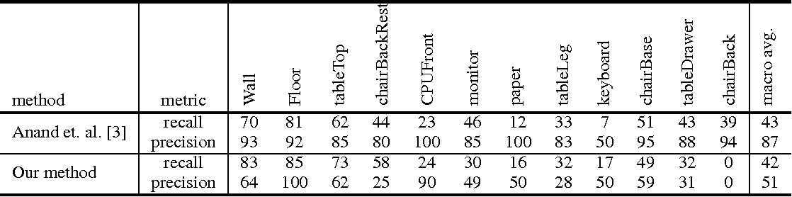 Figure 4 for 3D Scene Grammar for Parsing RGB-D Pointclouds