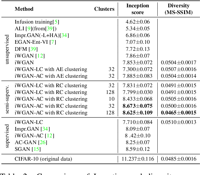 Figure 4 for Logo Synthesis and Manipulation with Clustered Generative Adversarial Networks