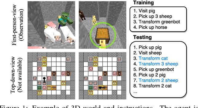 Figure 1 for Zero-Shot Task Generalization with Multi-Task Deep Reinforcement Learning