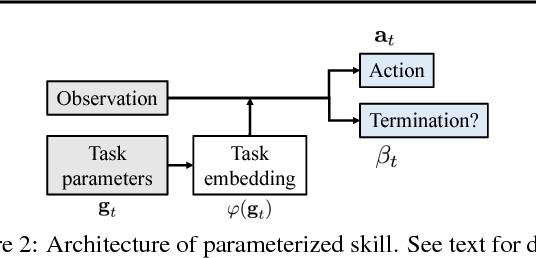 Figure 3 for Zero-Shot Task Generalization with Multi-Task Deep Reinforcement Learning