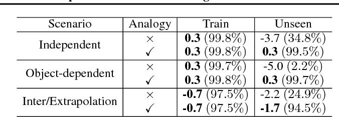 Figure 2 for Zero-Shot Task Generalization with Multi-Task Deep Reinforcement Learning