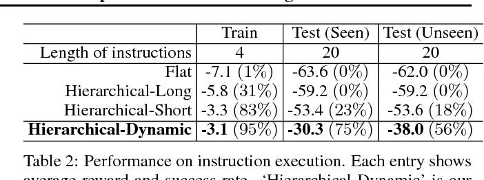 Figure 4 for Zero-Shot Task Generalization with Multi-Task Deep Reinforcement Learning