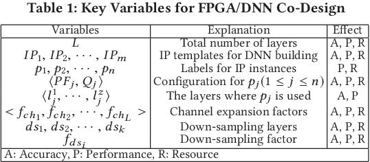 Figure 1 for FPGA/DNN Co-Design: An Efficient Design Methodology for IoT Intelligence on the Edge