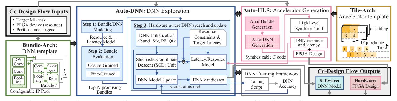 Figure 2 for FPGA/DNN Co-Design: An Efficient Design Methodology for IoT Intelligence on the Edge