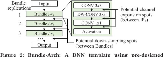 Figure 3 for FPGA/DNN Co-Design: An Efficient Design Methodology for IoT Intelligence on the Edge