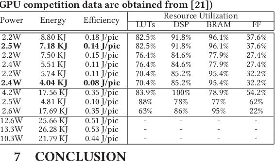 Figure 4 for FPGA/DNN Co-Design: An Efficient Design Methodology for IoT Intelligence on the Edge