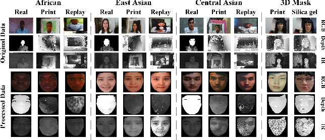 Figure 1 for Static and Dynamic Fusion for Multi-modal Cross-ethnicity Face Anti-spoofing