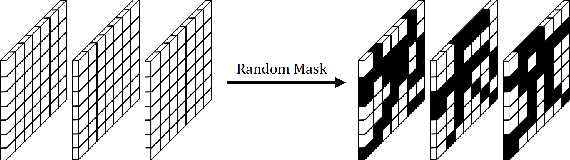 Figure 3 for RANDOM MASK: Towards Robust Convolutional Neural Networks