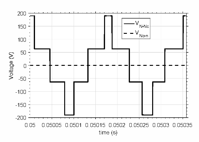 Coupled model for three-phase three-wire grid connected inverters ...