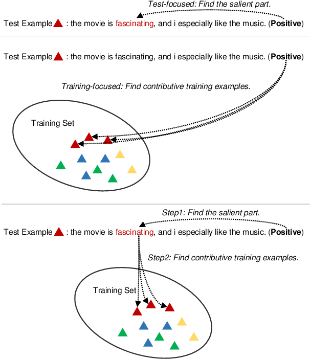 Figure 1 for Pair the Dots: Jointly Examining Training History and Test Stimuli for Model Interpretability