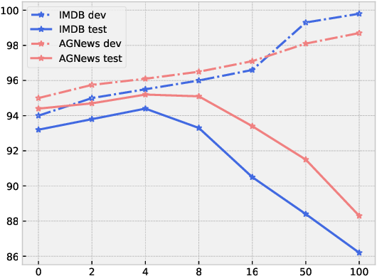 Figure 4 for Pair the Dots: Jointly Examining Training History and Test Stimuli for Model Interpretability