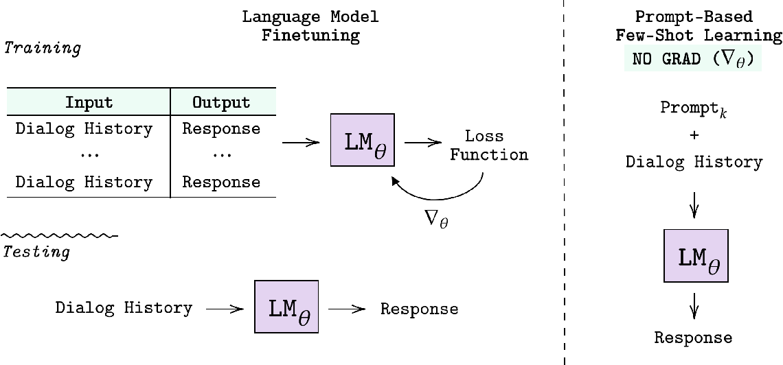 Figure 1 for Few-Shot Bot: Prompt-Based Learning for Dialogue Systems