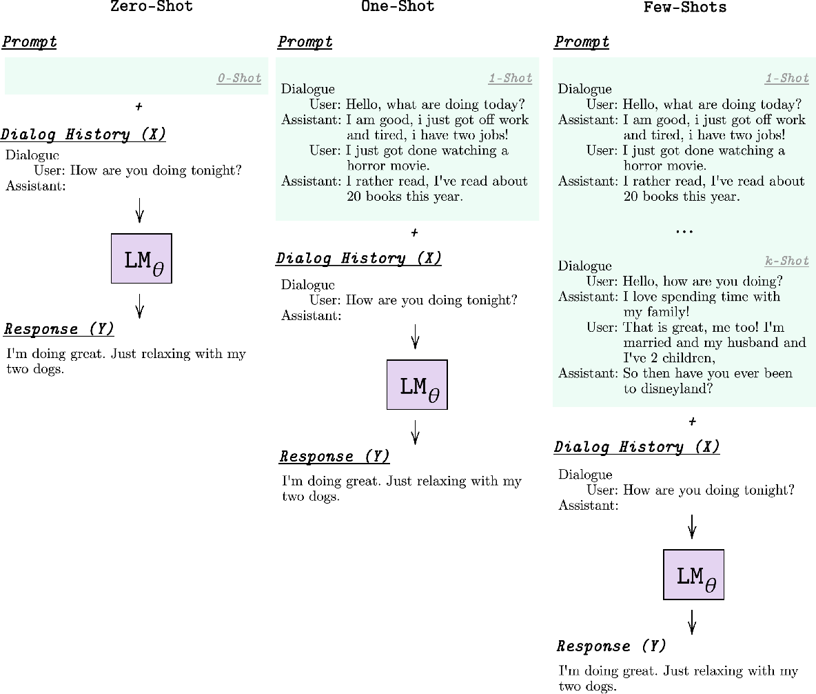 Figure 3 for Few-Shot Bot: Prompt-Based Learning for Dialogue Systems