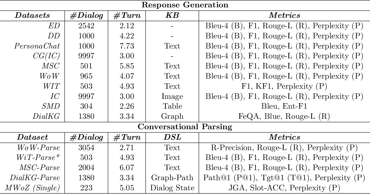 Figure 4 for Few-Shot Bot: Prompt-Based Learning for Dialogue Systems