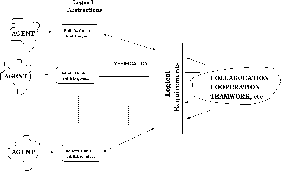 Figure 2: Verifying Systems of Multiple Rational Agents