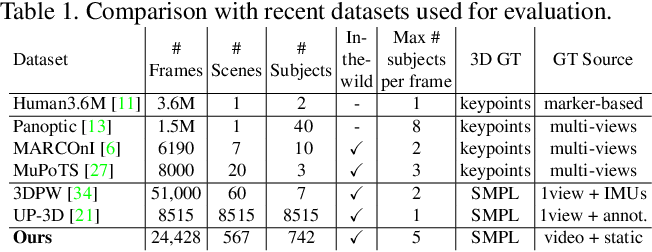 Figure 2 for SMPLy Benchmarking 3D Human Pose Estimation in the Wild