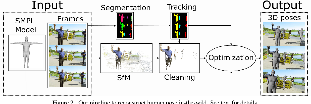 Figure 3 for SMPLy Benchmarking 3D Human Pose Estimation in the Wild
