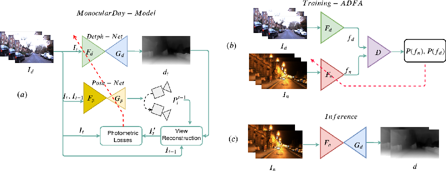 Figure 3 for Unsupervised Monocular Depth Estimation for Night-time Images using Adversarial Domain Feature Adaptation