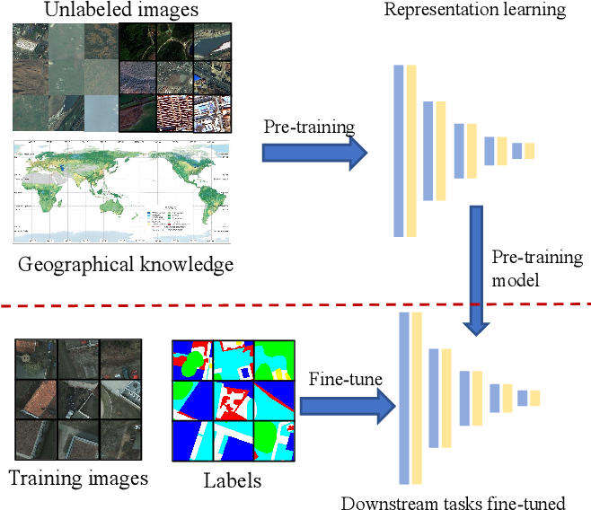 Figure 1 for Geographical Knowledge-driven Representation Learning for Remote Sensing Images