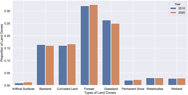 Figure 4 for Geographical Knowledge-driven Representation Learning for Remote Sensing Images