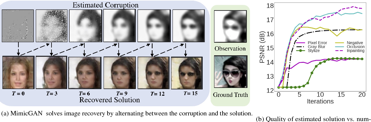 Figure 2 for MimicGAN: Corruption-Mimicking for Blind Image Recovery & Adversarial Defense