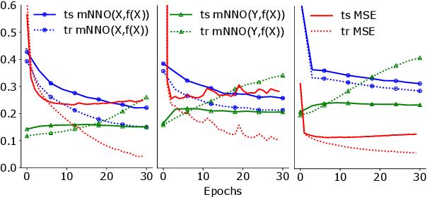 Figure 3 for Do Neural Network Cross-Modal Mappings Really Bridge Modalities?