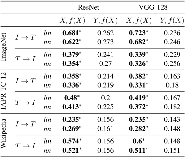 Figure 2 for Do Neural Network Cross-Modal Mappings Really Bridge Modalities?
