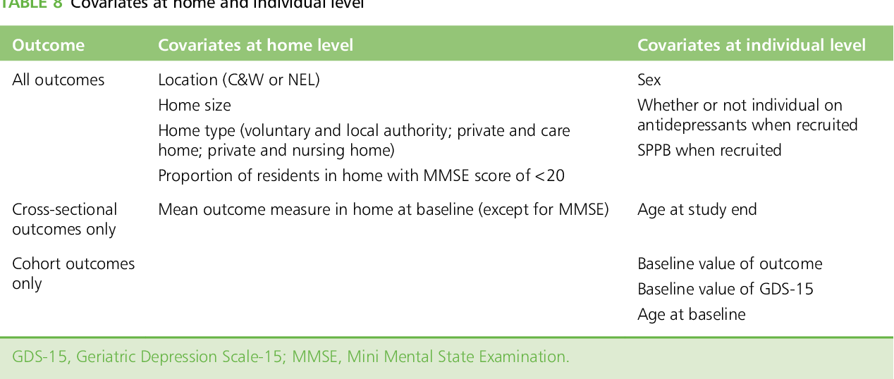 PDF] Exercise for depression in care home residents: a randomised