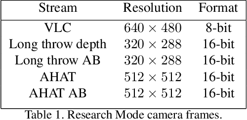 Figure 2 for HoloLens 2 Research Mode as a Tool for Computer Vision Research